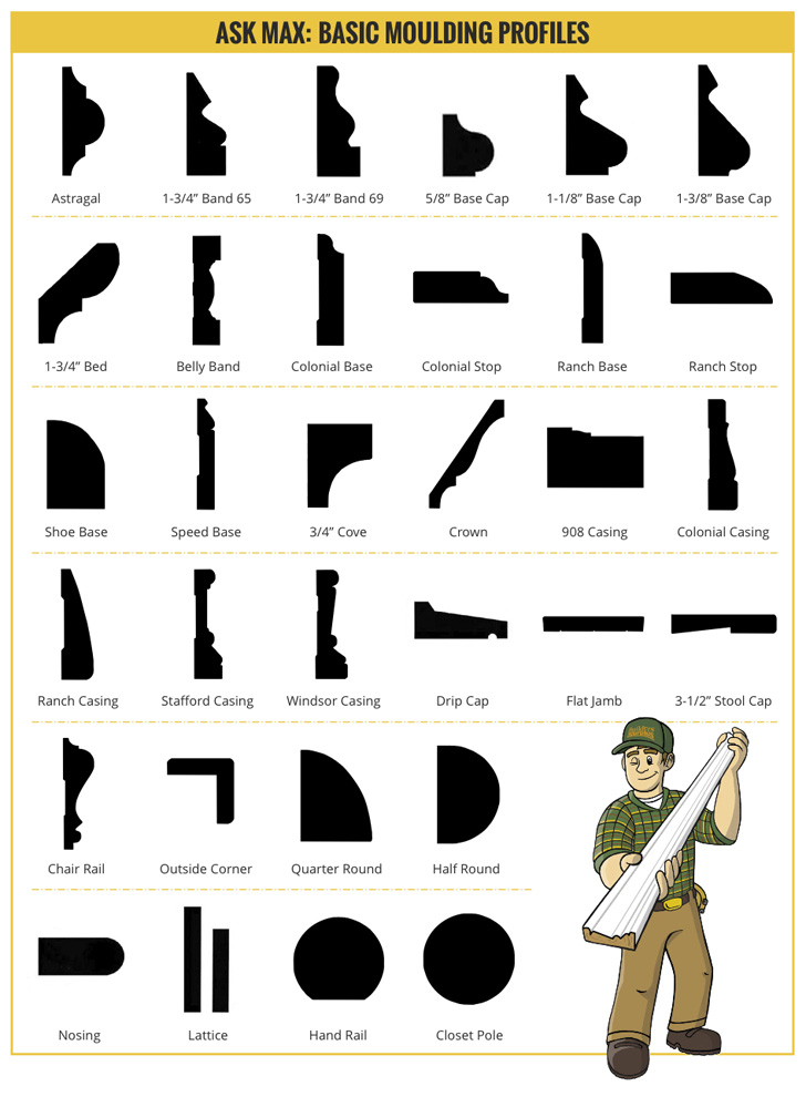 Moulding Profiles Builders Surplus