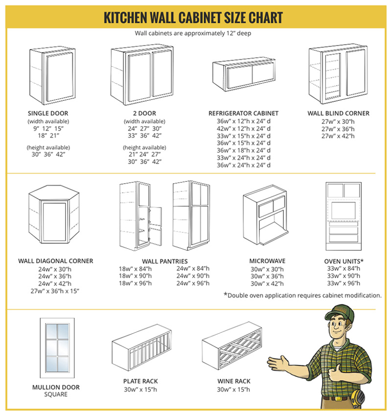 Wall Cabinets  sc 1 st  Builders Surplus & Cabinet Size Charts - Builders Surplus