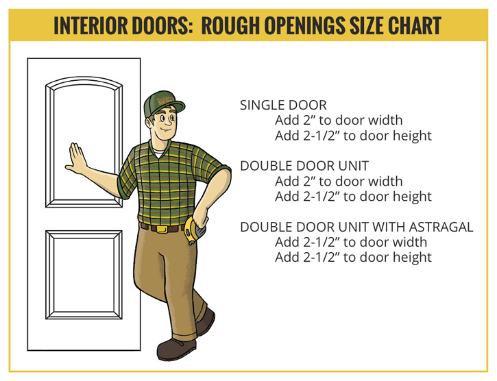 Interior door openings chart builders surplus for Rough opening for 36 inch exterior door
