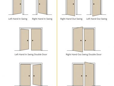 The Difference of Door Swings