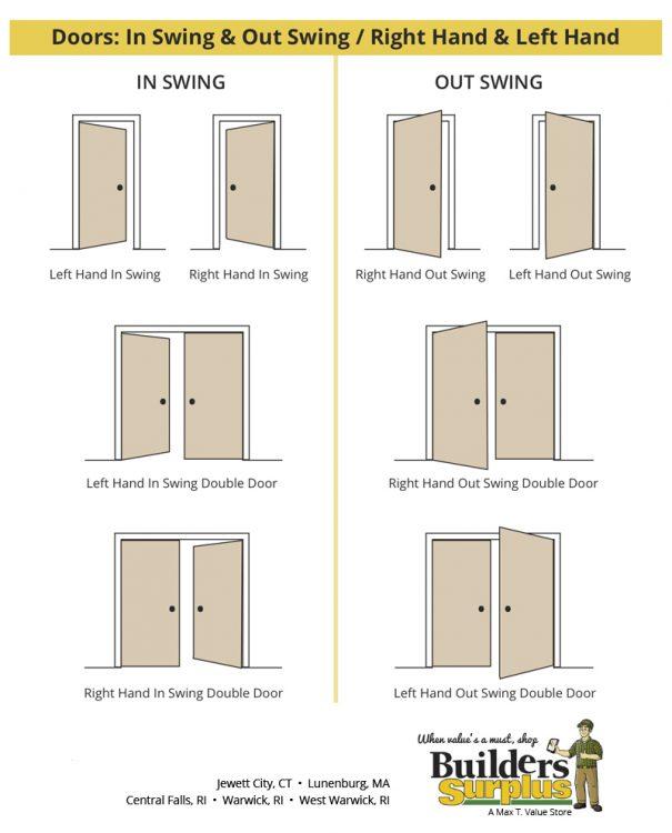 Difference of Door Swings