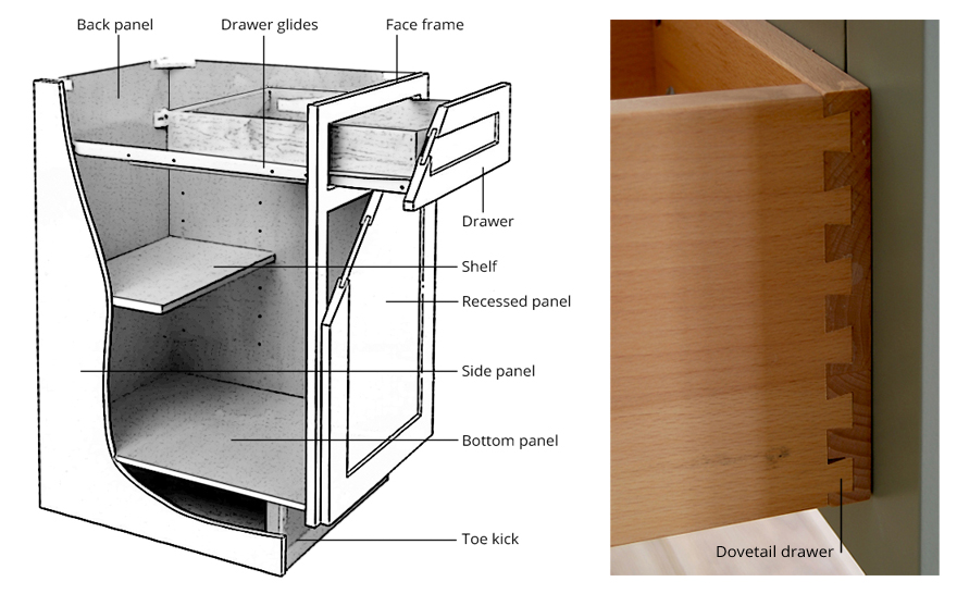 Guide Kitchen Cabinetry Terms, Cabinet Side Panels